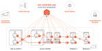Service-Mesh für herkömmliche und containerisierte Anwendungen