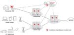 Security-Plattform für mehr Kontrolle über IoT-Gerätschaft