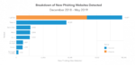 Phishing und Credential Stuffing bleiben größte Risiken für Banken