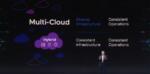 Hybrid Cloud mit eingebauter Sicherheit