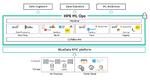 ML-Projekte schneller in den Live-Betrieb überführen