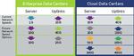 Kabel für Cloud- und Unternehmens-RZs