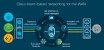 Cisco weitet Analyse- und Assurance-Lösungen auf das WAN aus