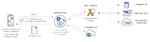 AWS präsentiert weitere Funktionen und Services für seine Cloud-Plattform