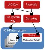 Wie sicher ist die IOS-Verschlüsselung?