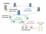 Abbildung 1 Hybrides Glasfaser-Koaxial-Netz