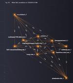 Mehrstufige DNS-Analyse zum Schutz vor DDoS-Angriffen