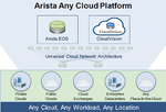 Arista launcht Any Cloud Platform für hybride Cloud-Netzwerke