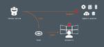Attivo: IoT-Angreifer mit Täuschungsmanöver abwehren