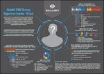 Studie von Balabit: IT-Abteilungen sind das größte Sicherheitsrisiko