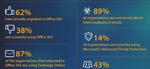 Barracuda-Studie: Europäische Unternehmen setzen auf Cloud-IT