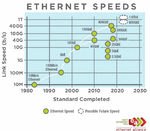 Bild_2_Ethernet Roadmap