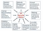 Assessments für die OT/IIoT-Sicherheit
