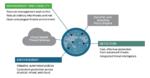 Juniper auf der It-sa: Sicherheit für die Multi-Cloud