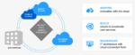 NetApp: Brückenkopf in die Multi-Cloud