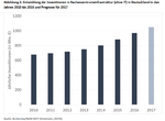 Bitkom: Investitionen in deutschen RZ-Markt steigen