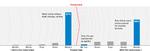 C773-Verizon-DBIR_2018-Exec_summary-Graphs_Fig 4. Time to act