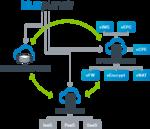 Network Health Predictor soll Ausfälle im Netzwerkbetrieb voraussagen