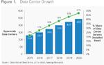 cisco_global_cloud_index_15_20_dc_growth