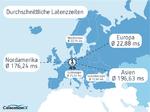 ColocationIX will unter die schnellsten ISPs