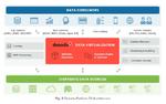 Virtuelle Schicht für den Datenzugriff