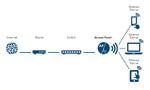 Hochleistungs-Access-Points für professionelle Anwender