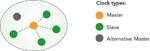 Blick auf die Netzsynchronisation