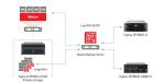 Fujitsu und Veeam erleichtern Backup von geschäftskritischen Daten