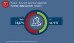Umfrage von G Data: Ungewolltes Teilen von Adressdaten