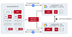 Zerto und Google Cloud: Mehr Datensicherheit und Mobilität