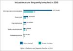Datenlecks und Schwachstellen waren 2016 auf Rekordhöhe