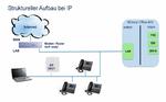 Das Potenzial von IP nutzen