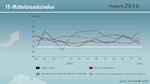 IT-Mittelstandsindex: Hohe Erwartungen an das Herbstgeschäft