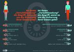 Infografiken_Verschluesselung_CiveyUmfrage_Print-02