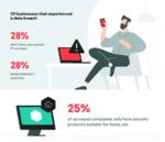 Kaspersky-Umfrage offenbart Mängel an Basismaßnahmen für IT-Sicherheit