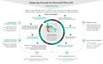 Kaspersky: E-Mail sicher in die Cloud migrieren