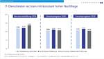 Lünendonk: Nachfrage nach IT-Dienstleistungen aus den Fachbereichen