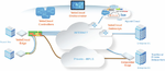 SD-WAN as a Service