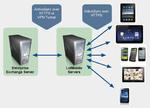 Schutz für mobile E-Mail-Zugriffe