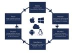 IT-Services für alle Nutzer und Geräte