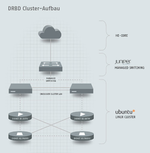 Cluster auf Open-Source-Basis