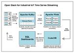 Den IoT-Datenberg managen
