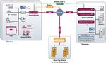 Site-to-Site-VPNs verwalten