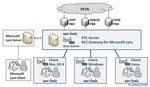 Microsoft Lync nahtlos integrieren