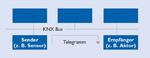 Brücke zwischen KNX-Bus und IP-Welt