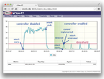 Mehr Sicherheit im SDN-Betrieb