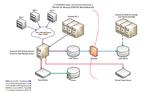 Zentrales Management der Komplexität