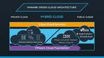 Vom Hoster zum Cloud-Spezialisten