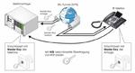 Sichere IP-Telefonie