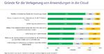Lünendonk-Studie: Cloud Sourcing setzt sich durch